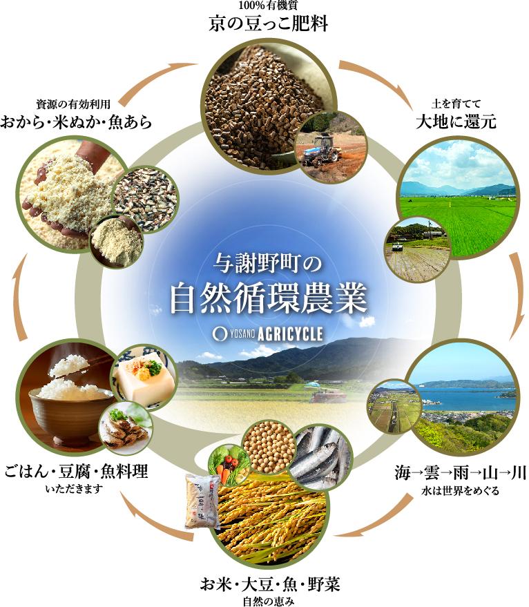 京の豆っこ肥料を利用した自然の循環